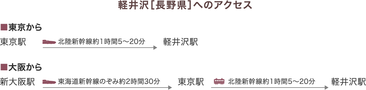 軽井沢[長野県]へのアクセス